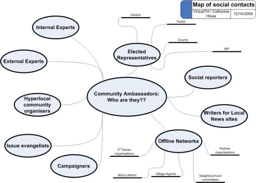 Mind map of the community ambassador role