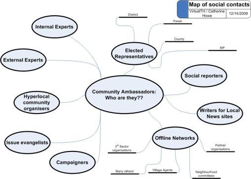 Mind map of the community ambassador role