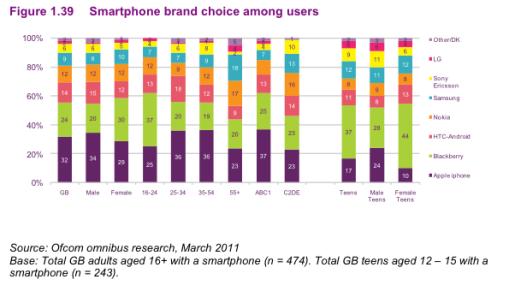 smartphone brand choice 2011